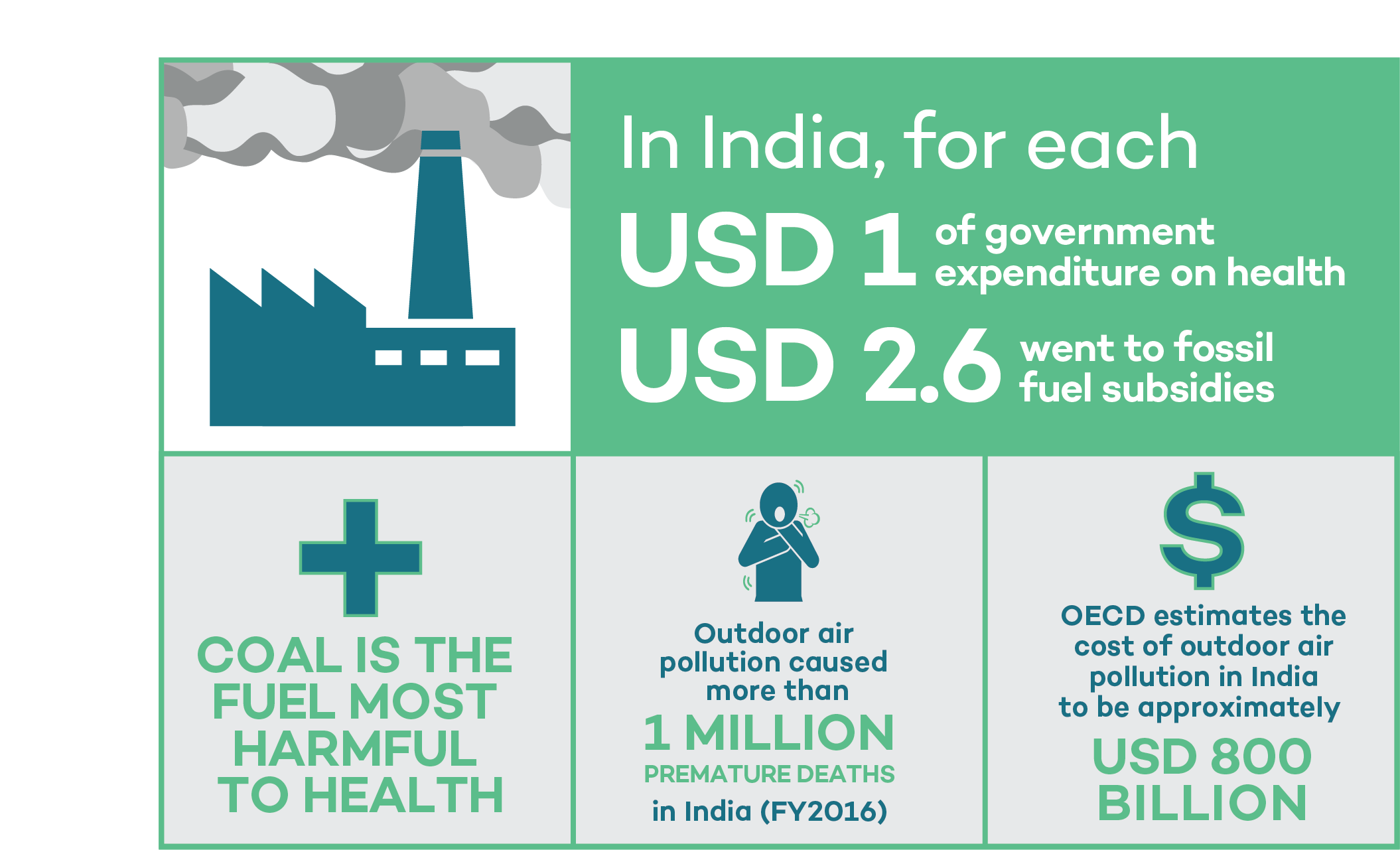 public health expenditure that could be achieved from reforming coal subsidies
