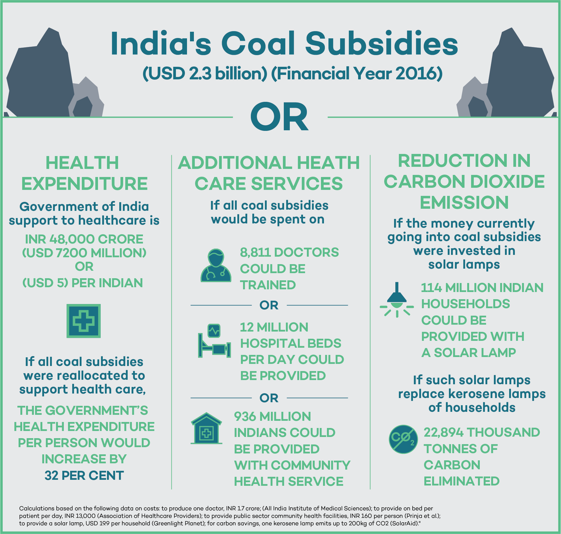 Assessing impacts of coal subsidies