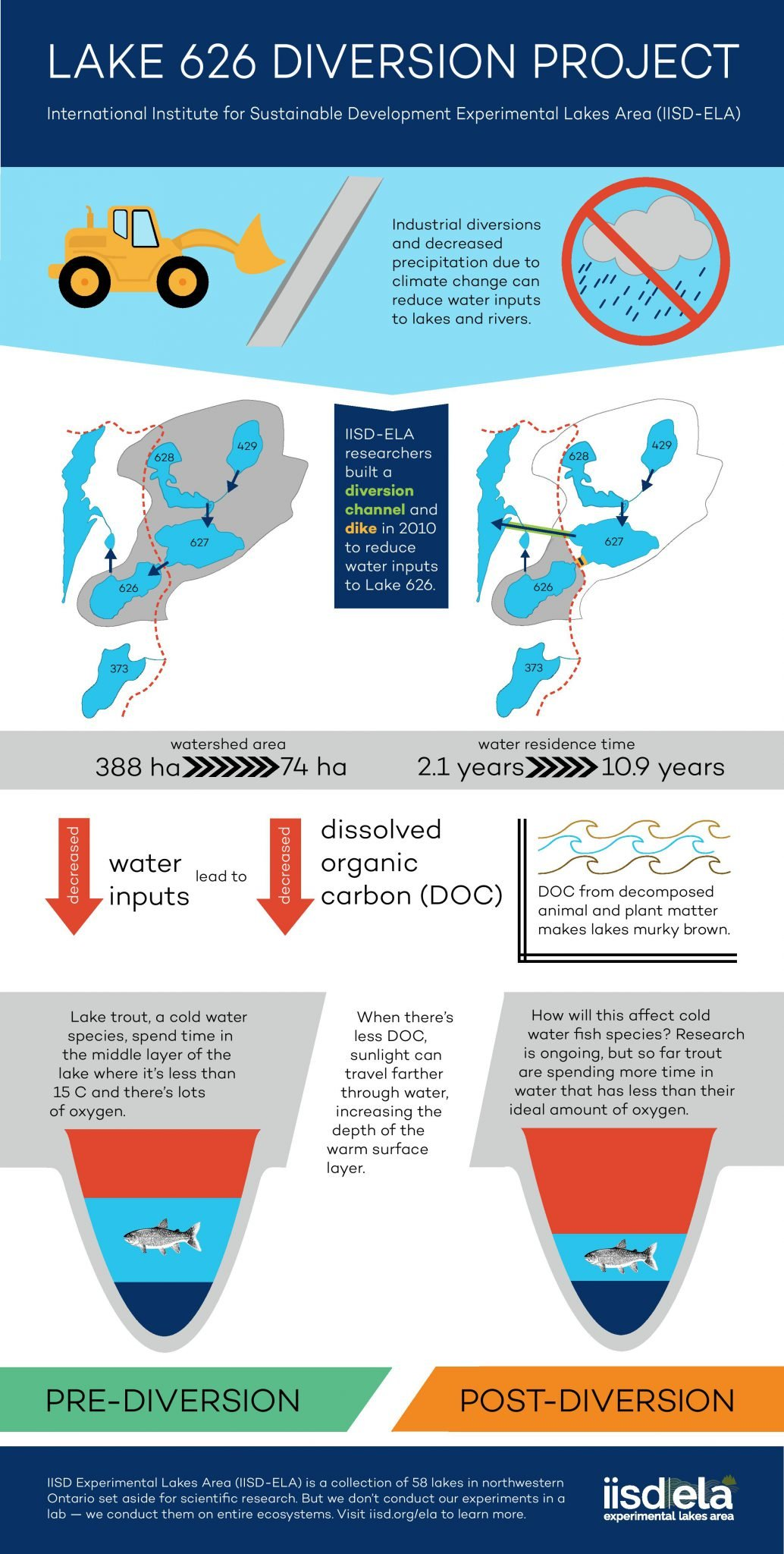 Infographic of the process of diverting a lake to discover the impact of climate change on fresh water