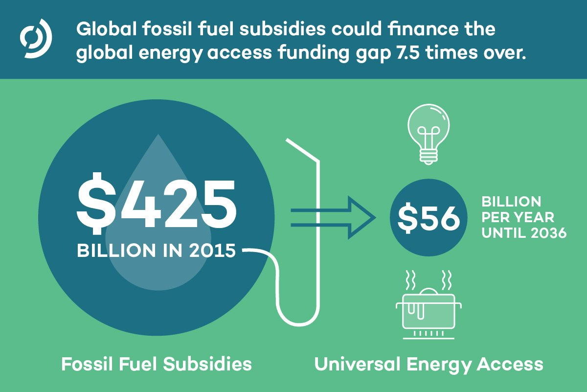 Financing the energy access gap 7.5 times over through FFSR