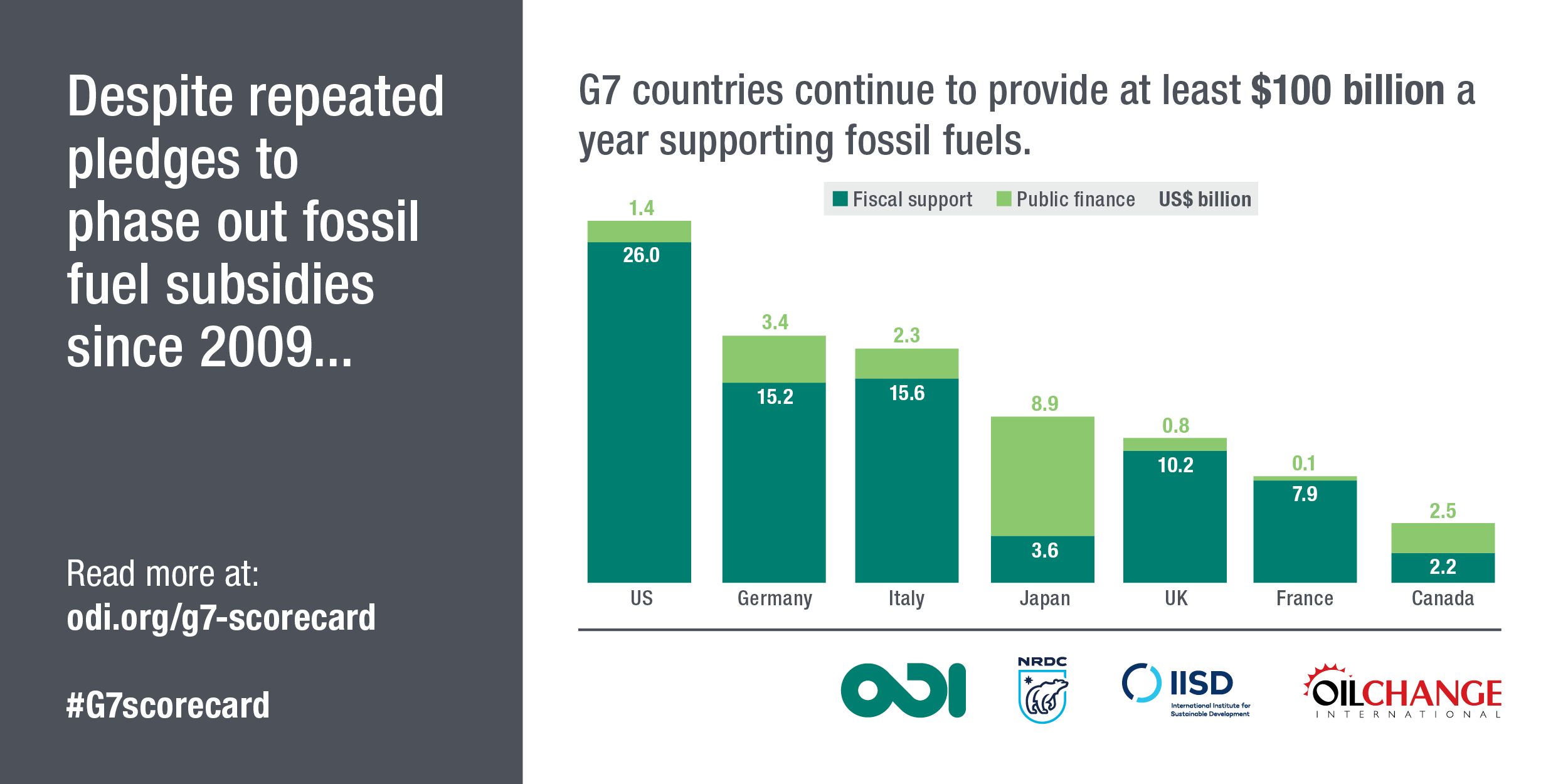 Infographic showing G7 support to fossil fuels up to $100 billion