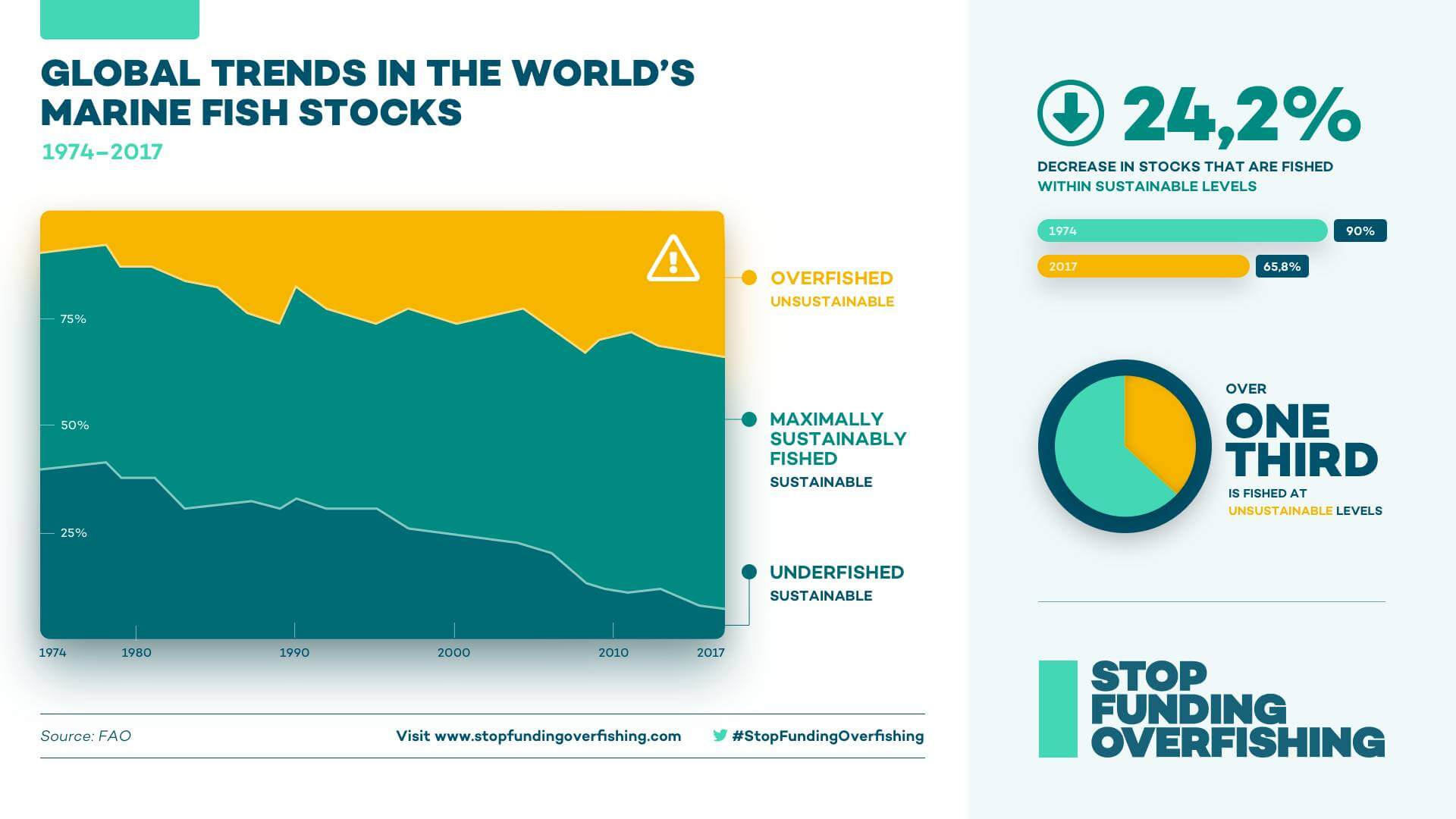Infographic describing how fish stocks are increasingly overfished