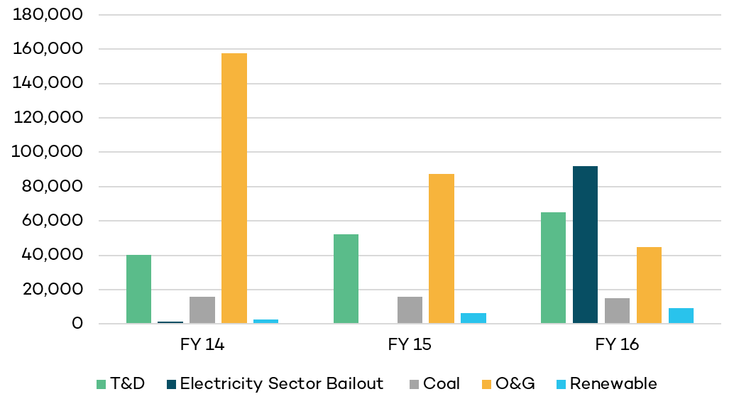 Subsidies to coal, oil & gas, renewables, and electricity transmission and distribution in India