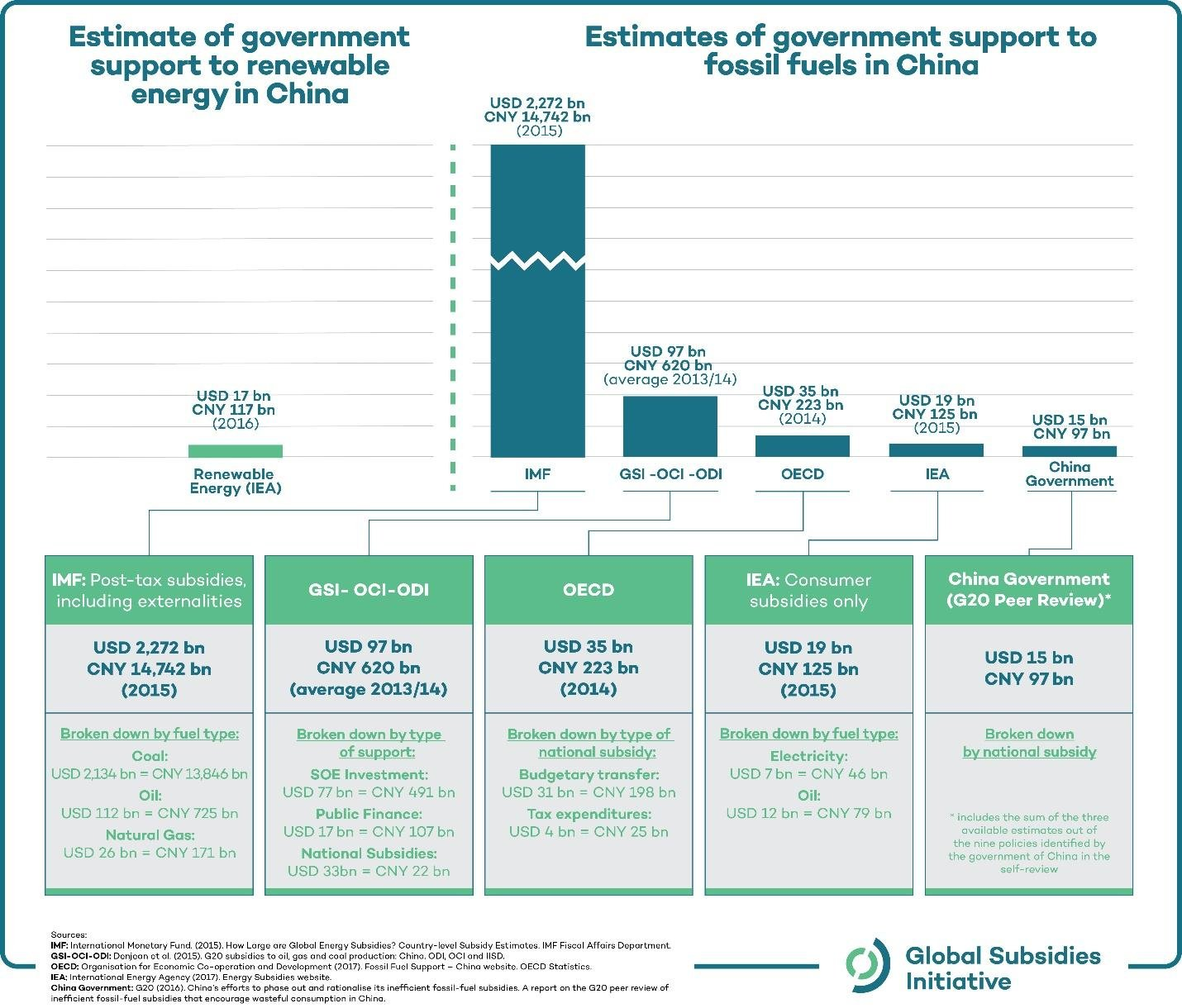 Infographic: Estimate of government support to renewable energy in China