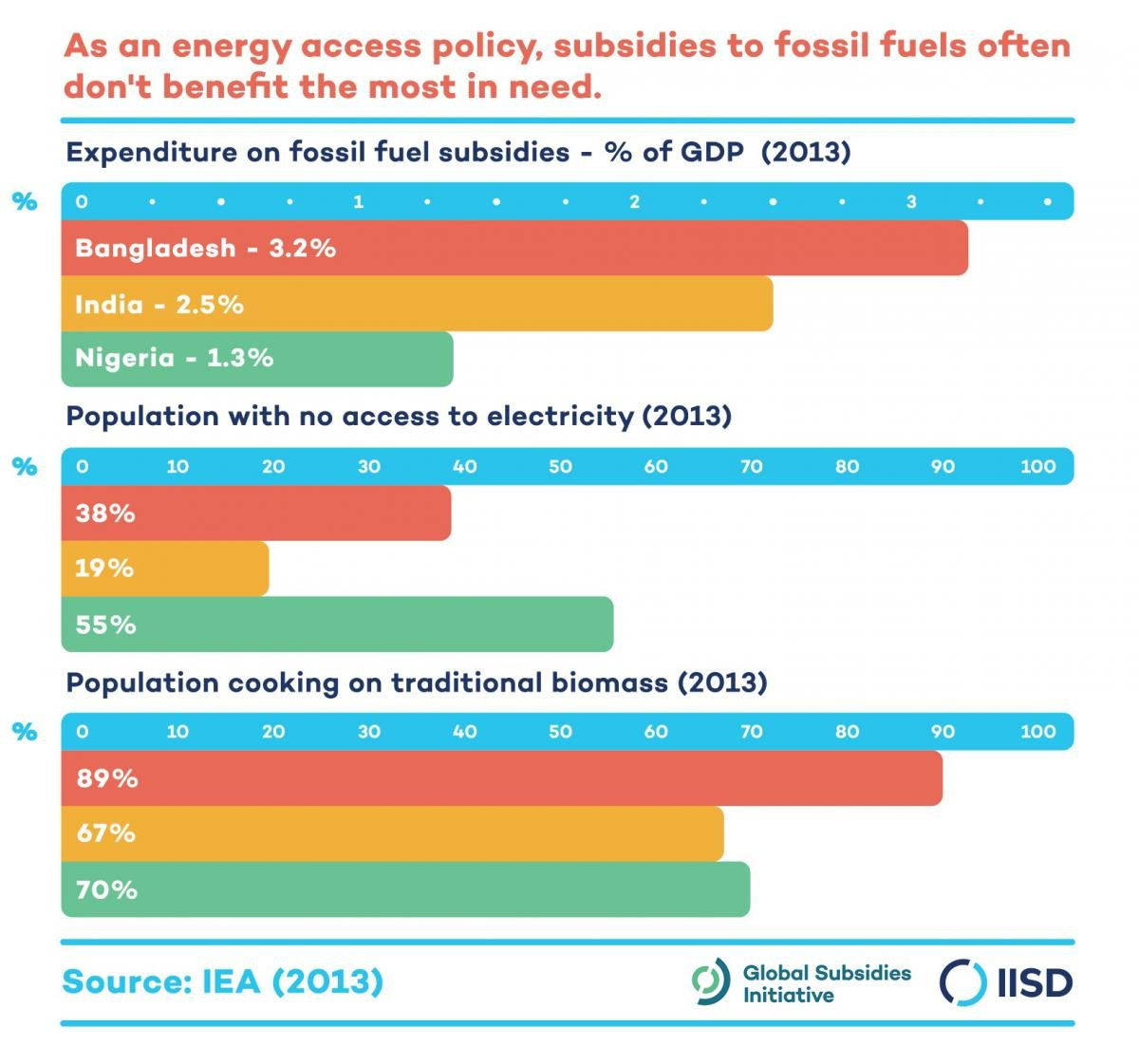 Infographic based on IEA figures from 2013, describing how as an energy access policy, fossil fuel subsidies often don't benefit the most in need