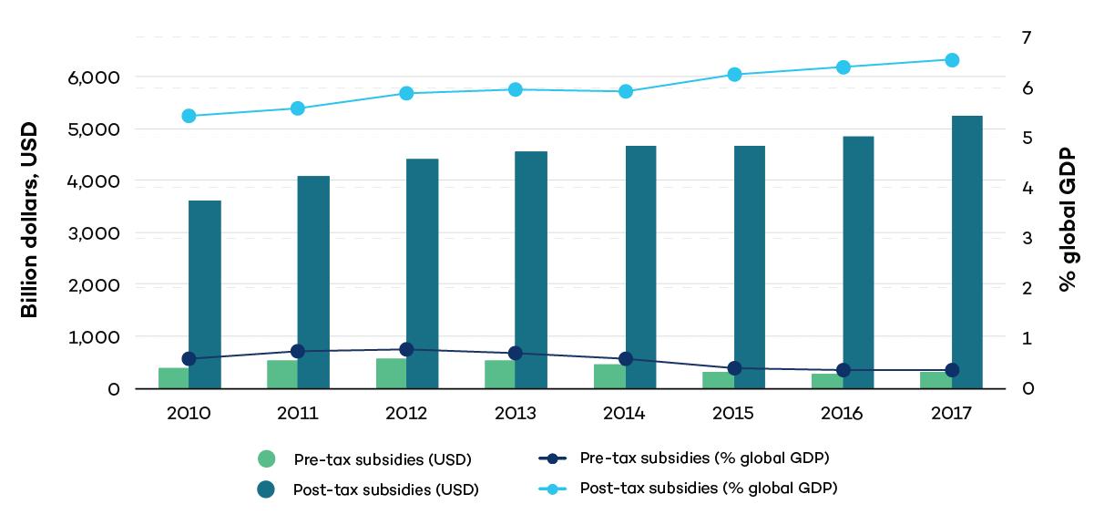 Global Energy Subsidies, 2010–2017