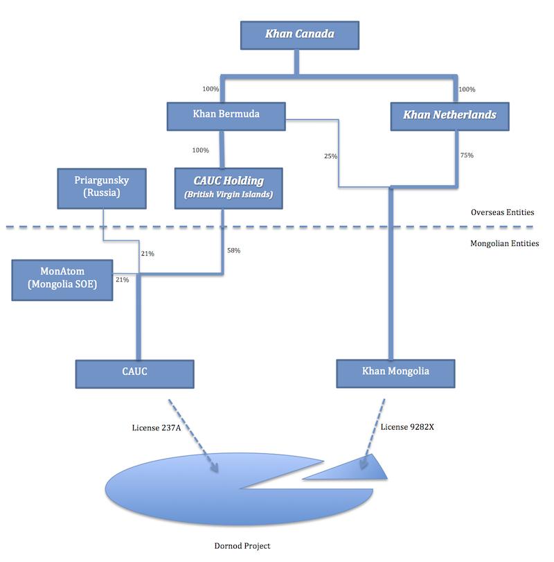ITN v6i3 Awards and Decisions Khan v. Mogolia (chart) Final_En
