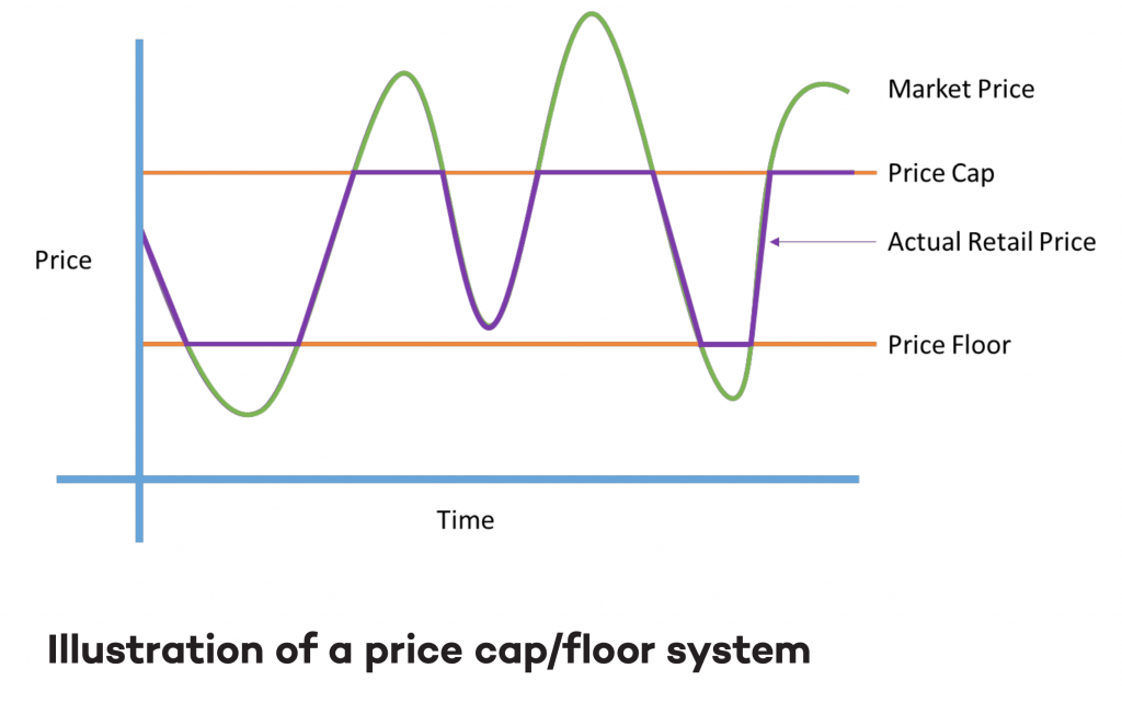 Illustration of a price cap/floor system