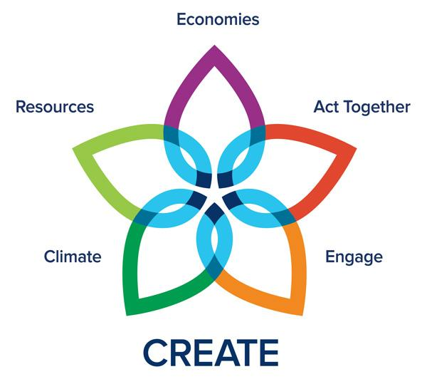 Five intersecting leaves labelled Climate, Resources, Economies, Act Together, and Engage, to spell CREATE.