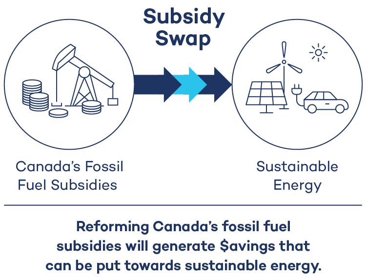Figure that outlines the transfer of subsidies toward sustainable energy