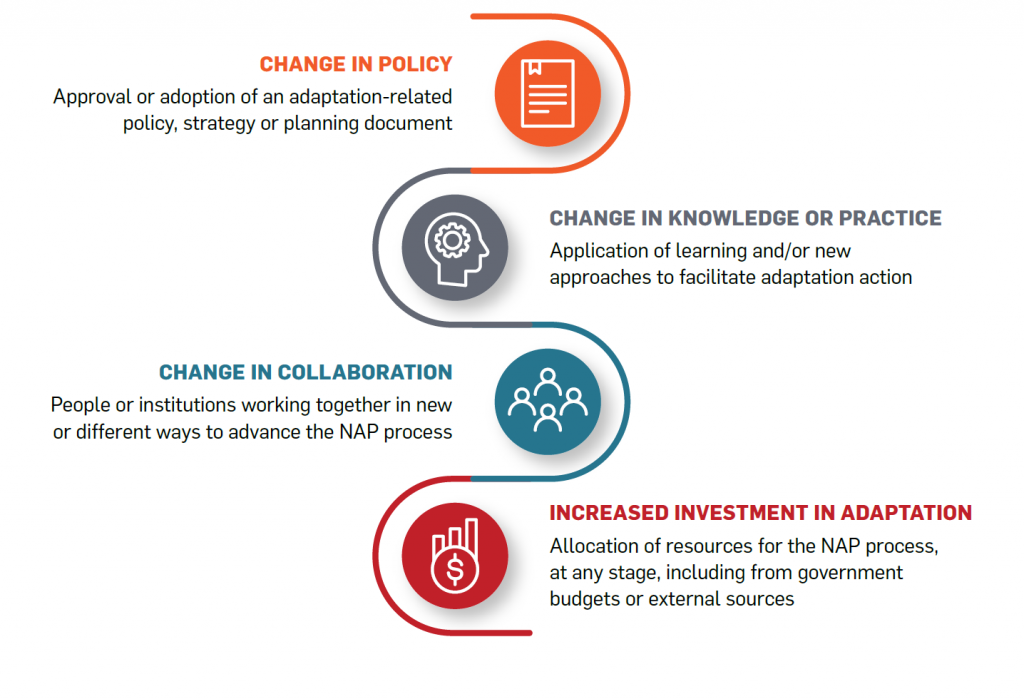 Graphic showing four types of changes to transform adaptation governance