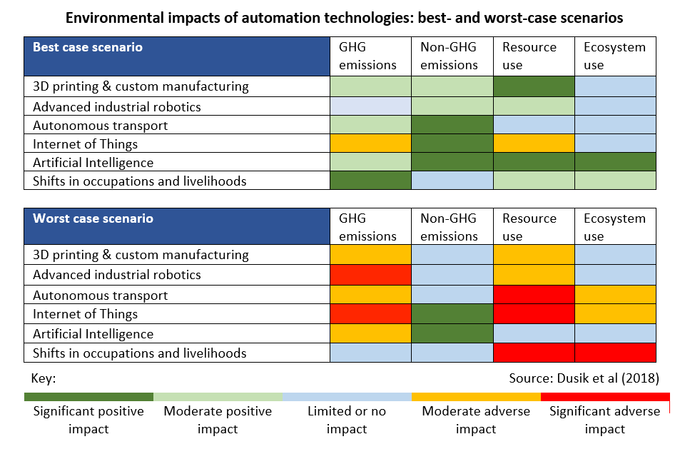 Automation energy use