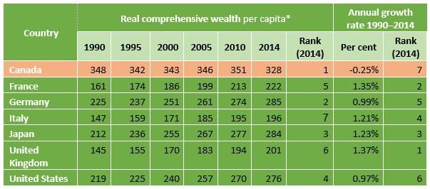 Comprehensive Wealth