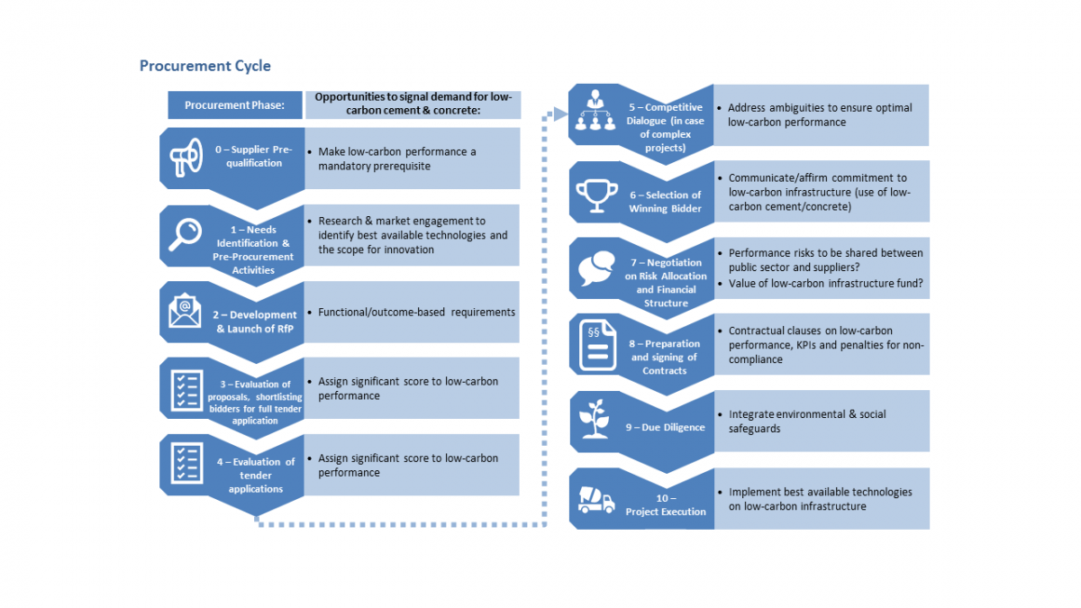 Public Procurement and Innovation for Low-Carbon Infrastructure | IISD