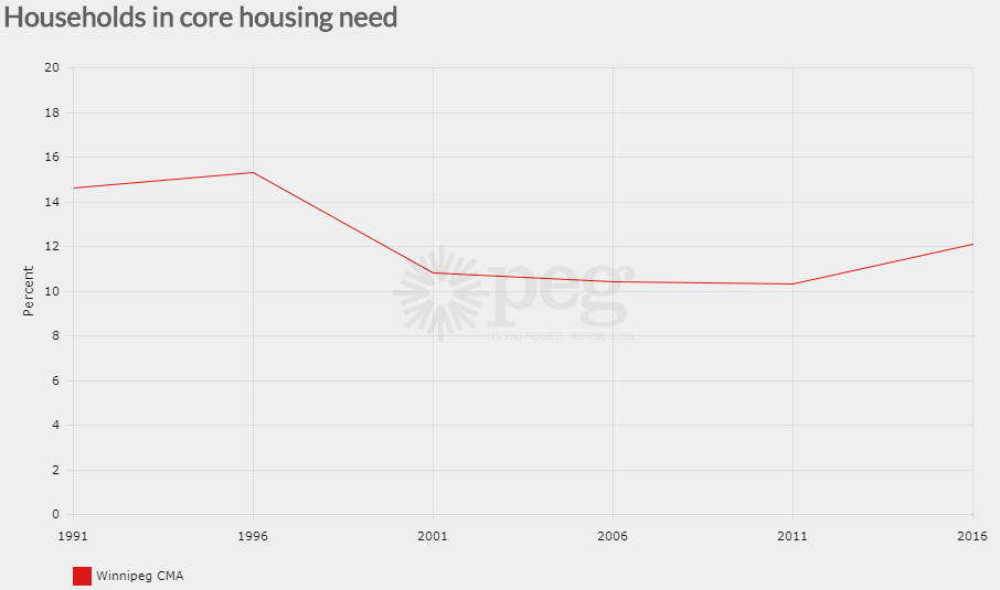 Graph showing core housing need in Winnipeg