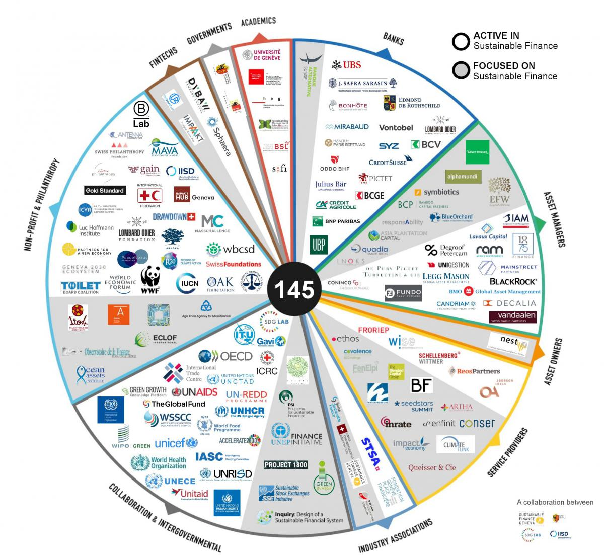 Geneva sustainable finance map