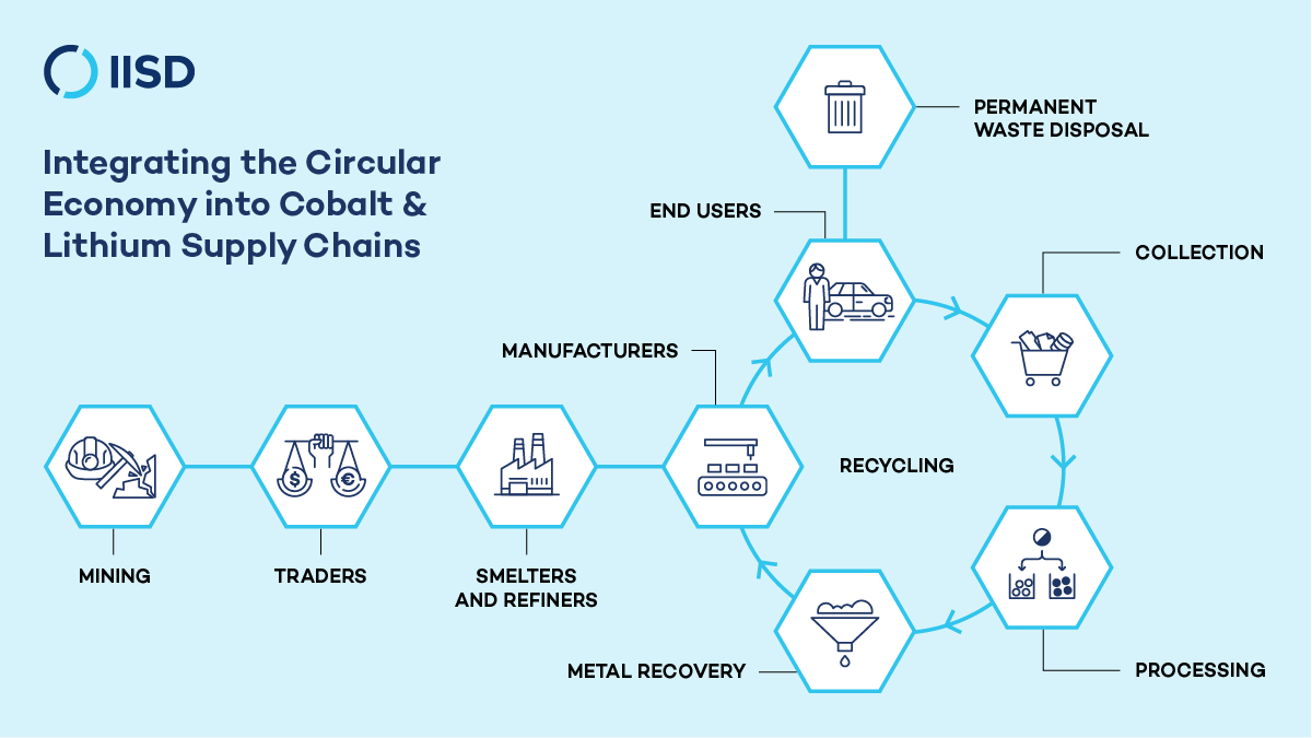 Circular economy and battery recycling